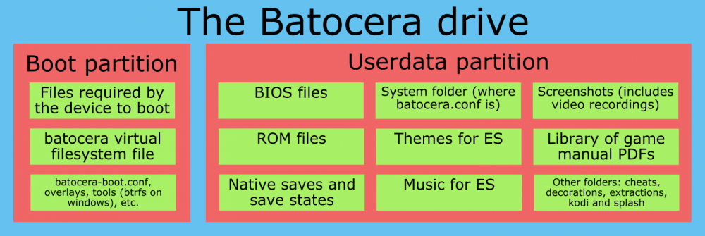 An illustration showing how the batocera system is laid out on a USB stick: the BATOCERA partition first, containing all the programs, and then the SHARE, containing all the userdata