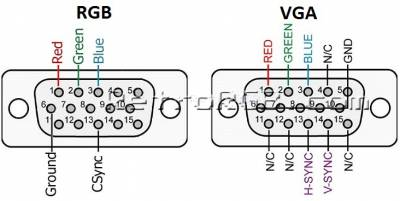 A diagram showing how the pinout of an RGB signal differs from a VGA signal, despite them both using the DSUB 15 pin port.